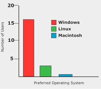 red, green, and blue bars are used to convey number of users of Mac, Windows, and Linux computers